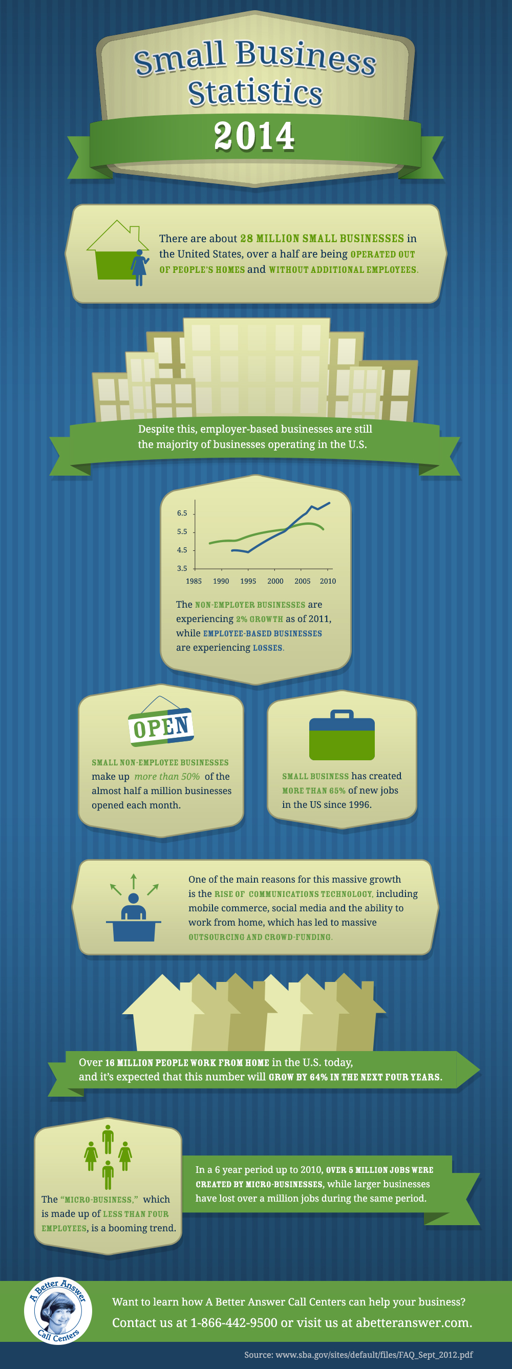 Small Business Statistics of 2014